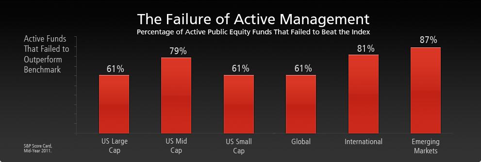failure-of-active-management
