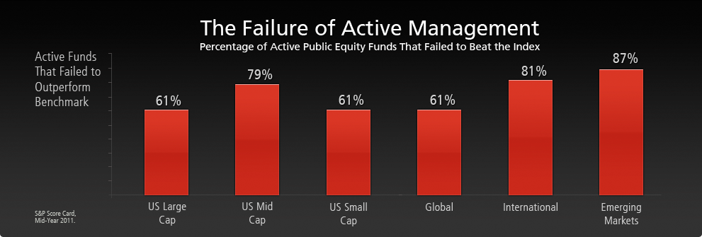 failure-of-active-management