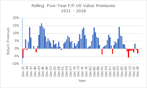 7. Rolling Annual 5Year US Value Premiums