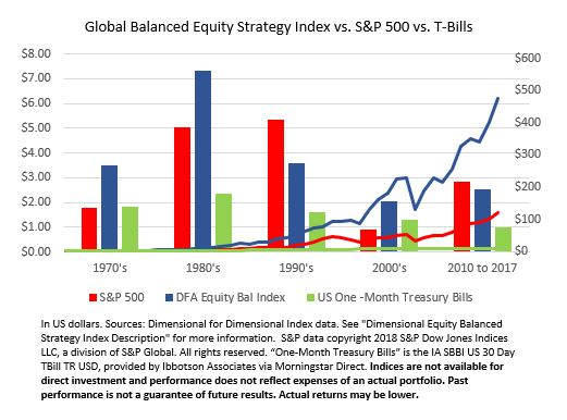 Case for Global Diversification