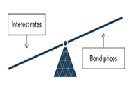 interest_rates_and_bond_prices