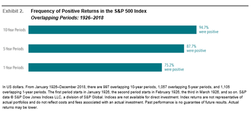 SP500 Frequency of Positive Returns