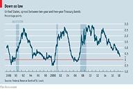 Yield Curve Flattening 192x128