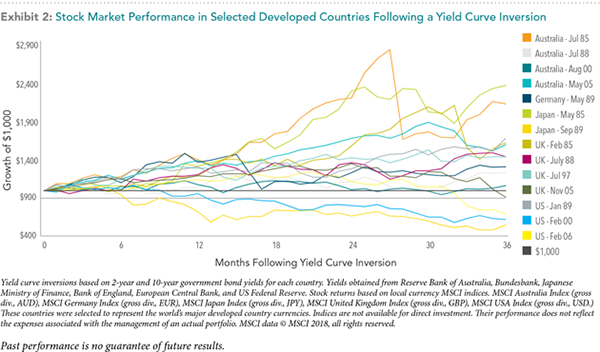 Yield-Curve-Inversio-_exhibit-1