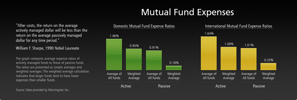 mutual-fund-expenses