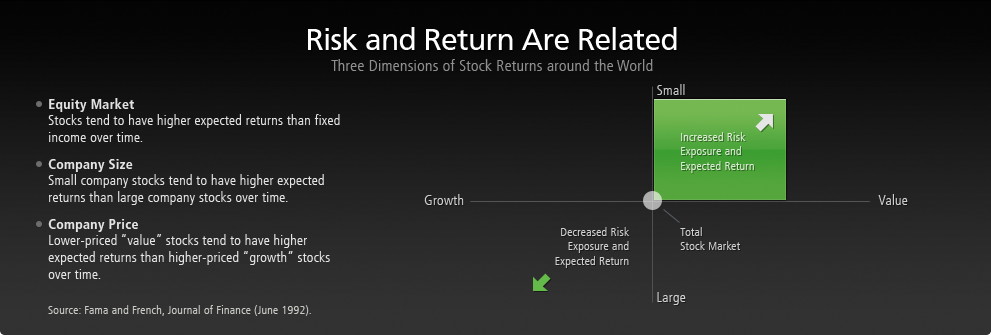 risk-and-return-are-related